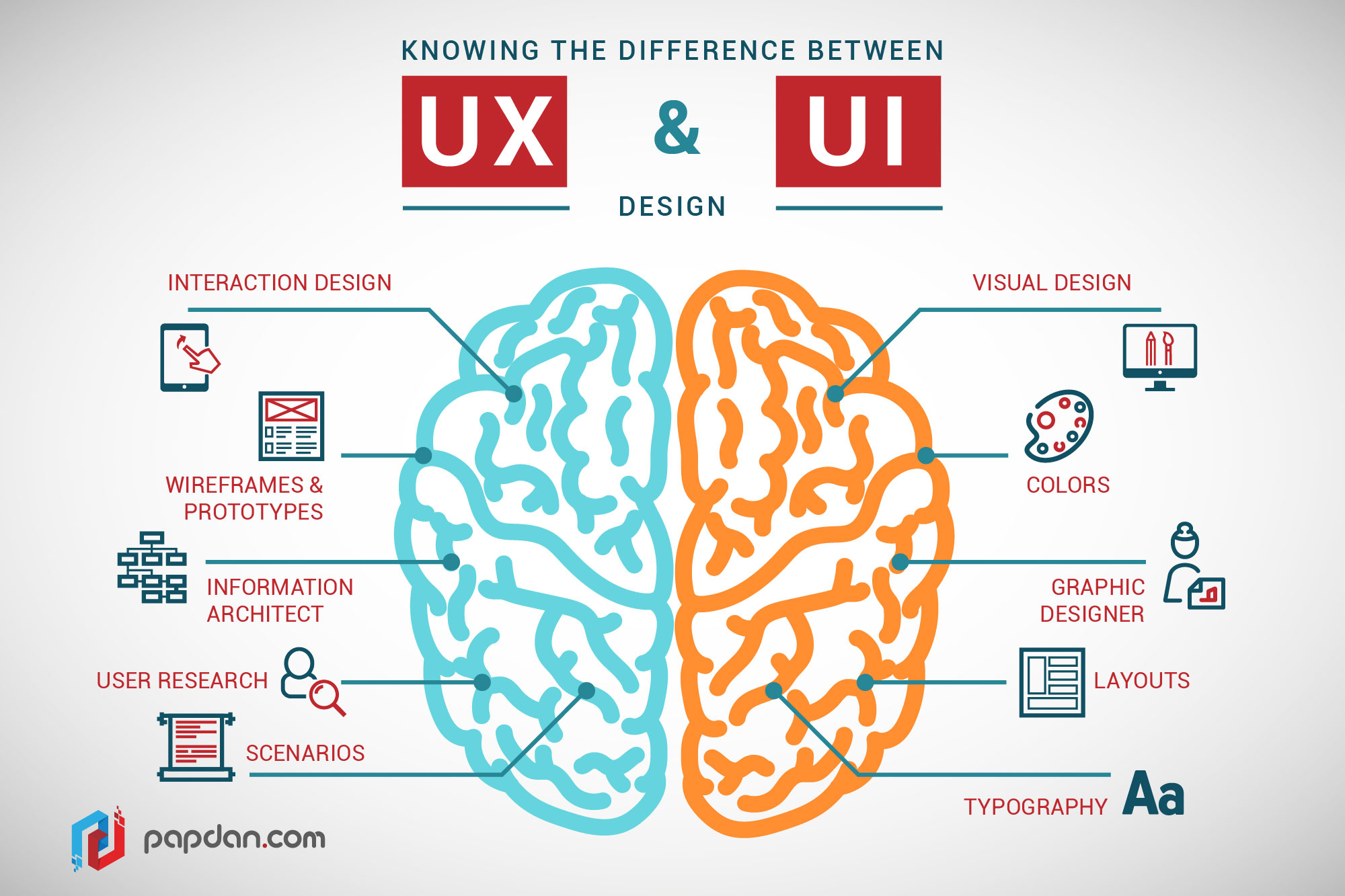 UI Design vs. UX Design | UZU Media